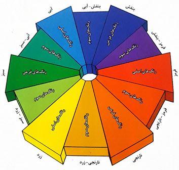 نظریه رنگ و ویژگی های آن